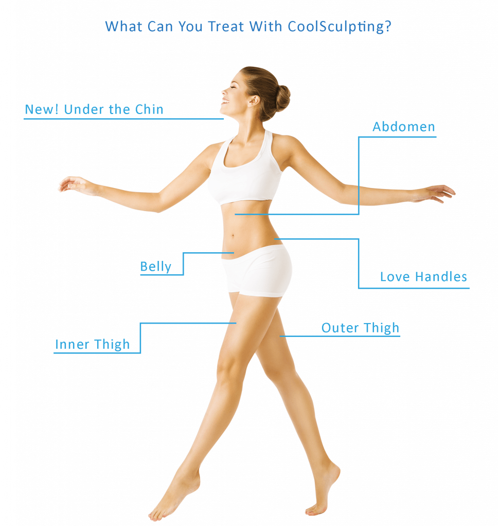 Paine, CoolSculpting - Infographic